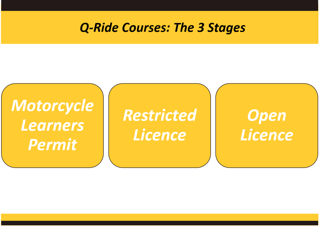 3 stages of q-ride course