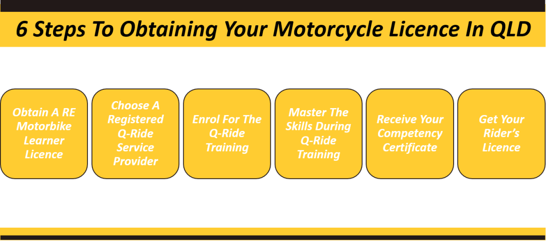 6 steps of to obtaining your motorcycle licence in qld