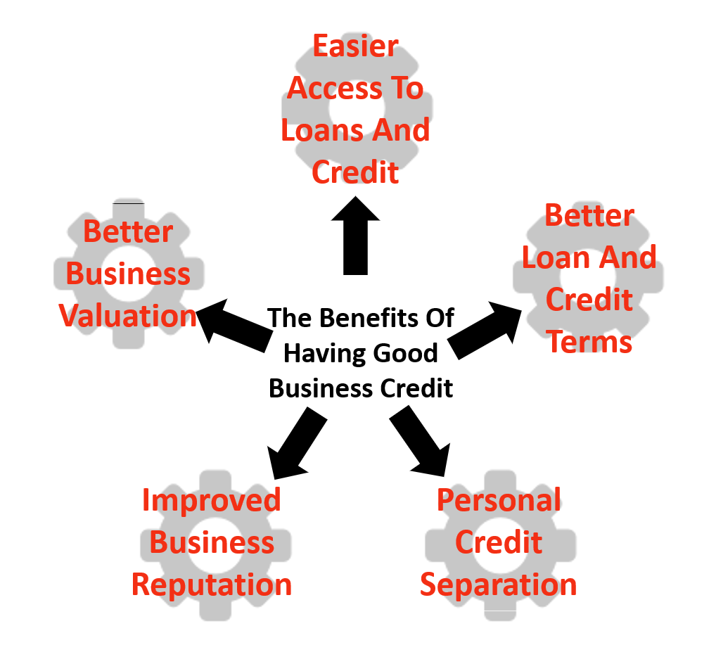 benefits of having good business credit 2