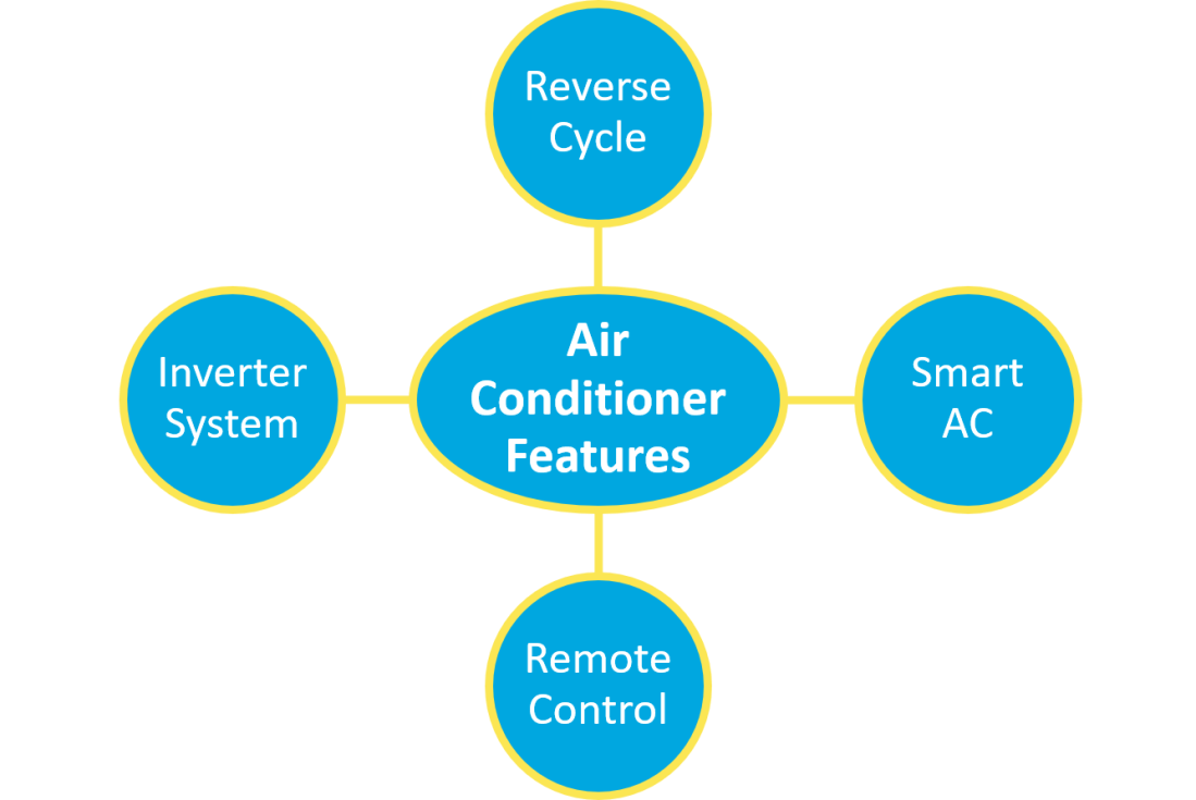 features of air con system.png