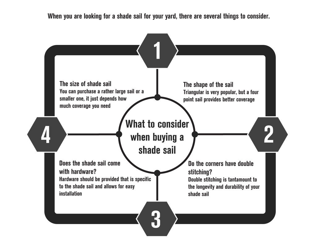 what_to_consider_when_buying_a_shade_sail2_1024x1024.jpg
